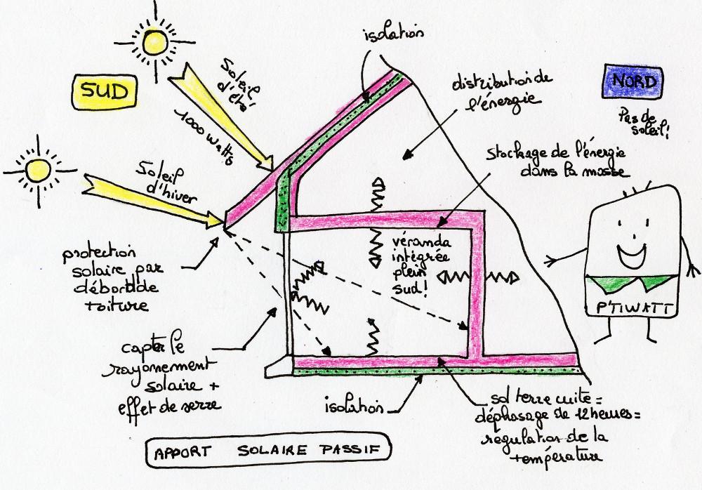 ptiwat_solaire_passif.jpg