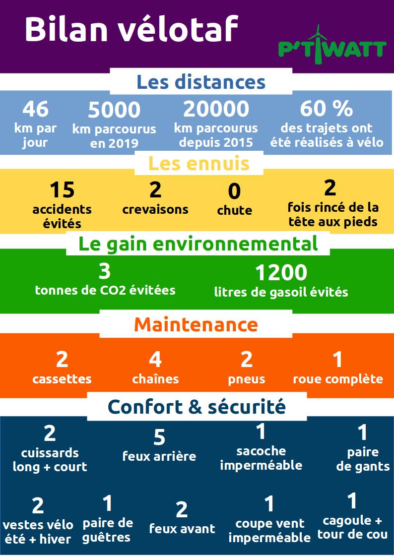 bilan-velotaff.png, fév. 2020